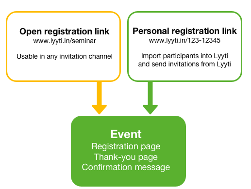 Invitation_channel-open_or_personal_reg-link.png